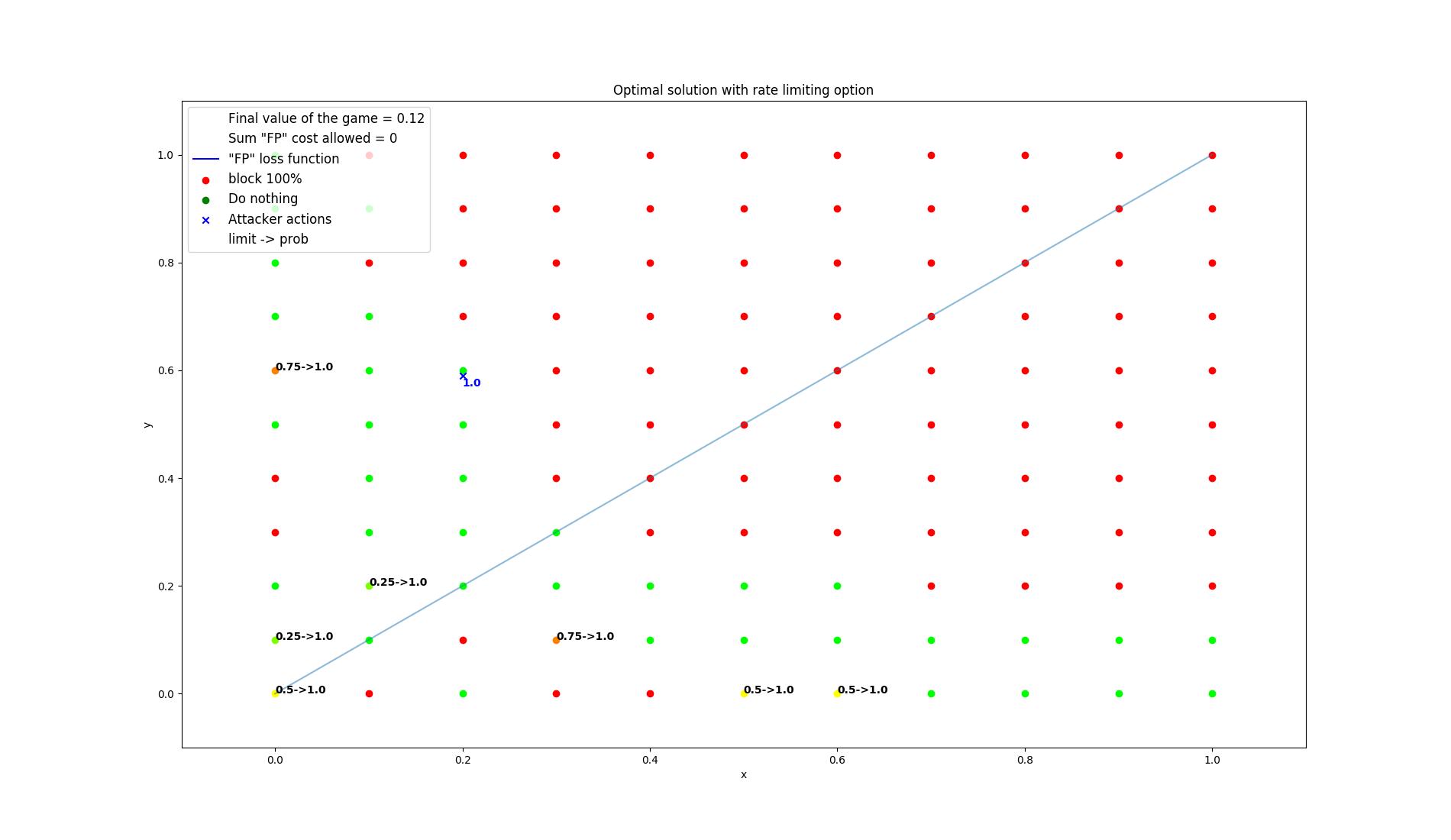 results/optimal/false_positive_constraint/1-summarization.png