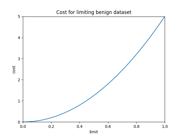 results/optimal/false_positive_constraint/10-loss.png