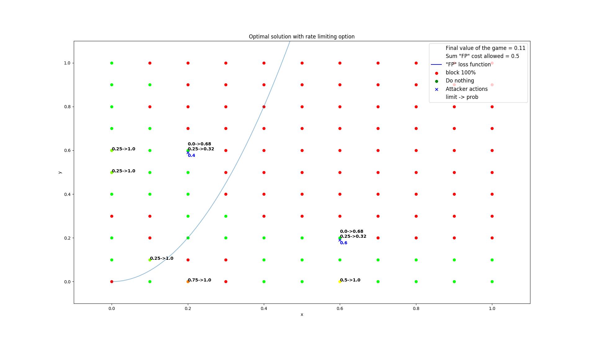 results/optimal/false_positive_constraint/10-summarization.png