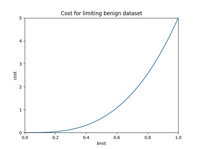 results/optimal/false_positive_constraint/11-loss.png