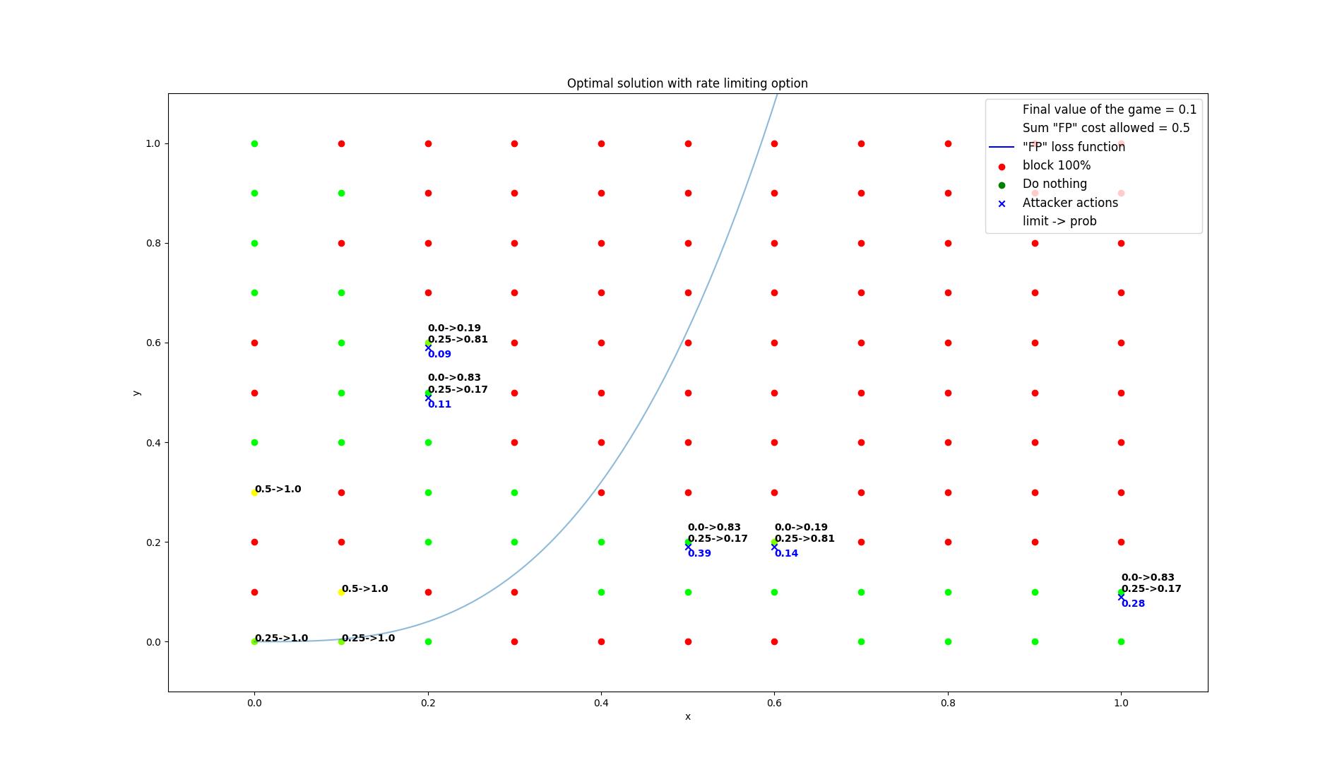 results/optimal/false_positive_constraint/11-summarization.png