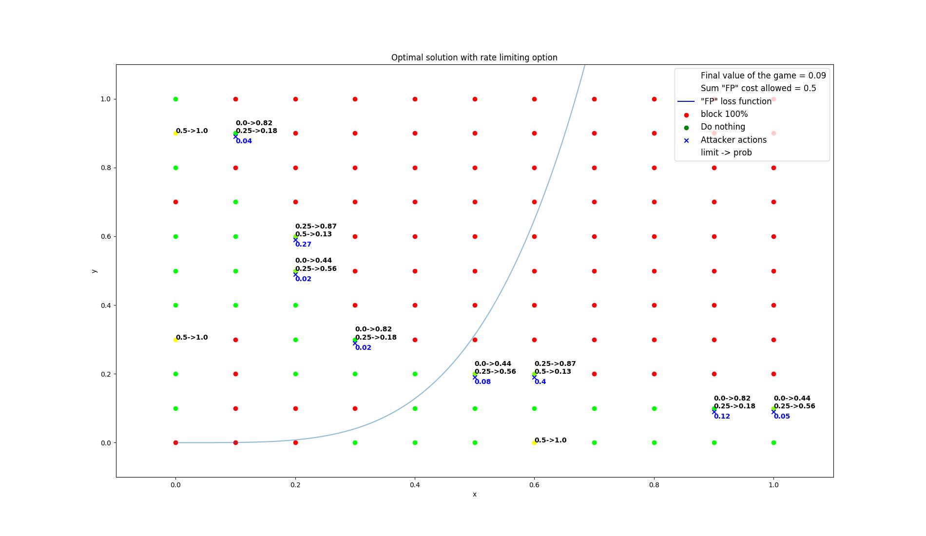 results/optimal/false_positive_constraint/13-summarization.png