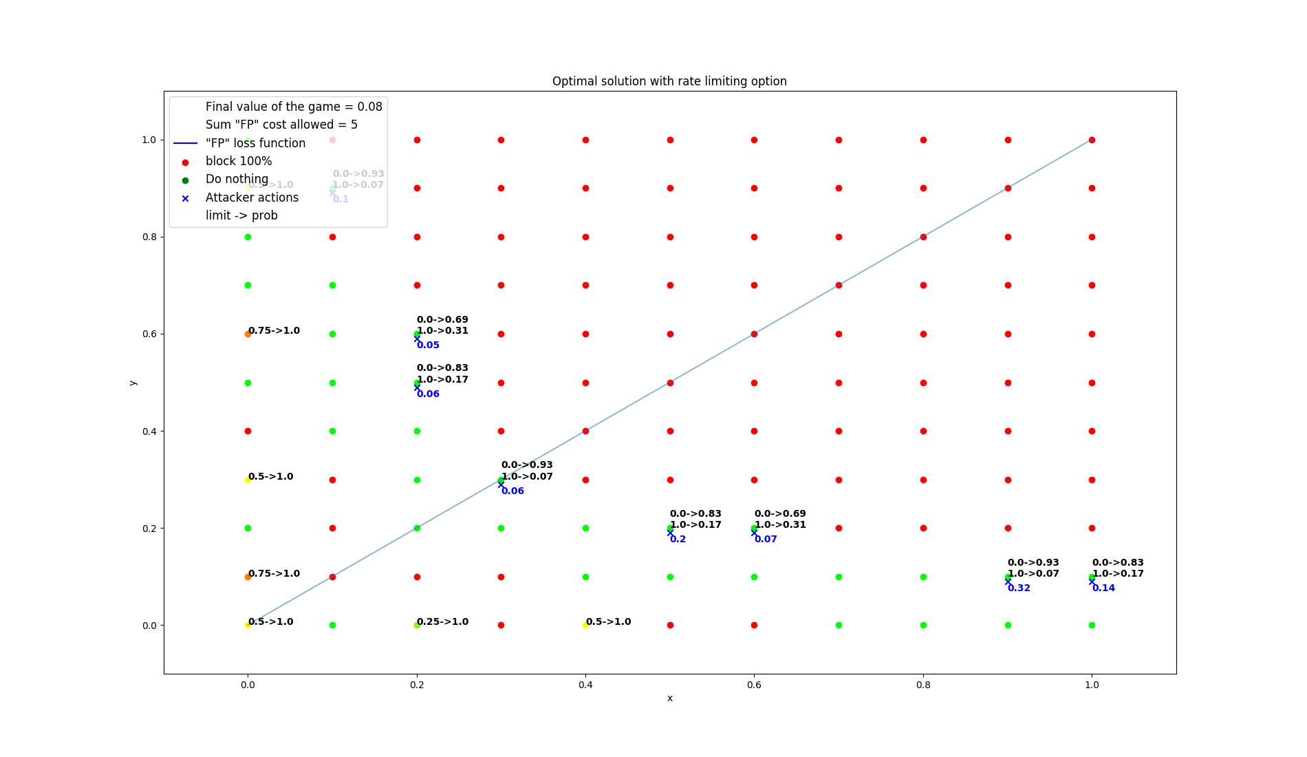 results/optimal/false_positive_constraint/15-summarization.png