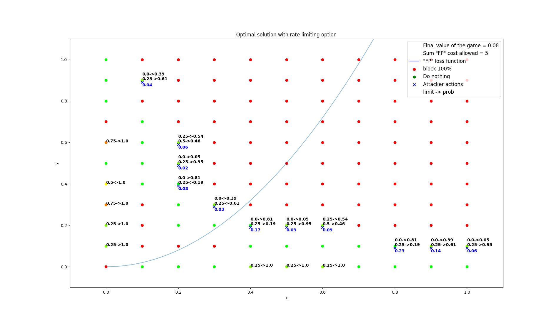 results/optimal/false_positive_constraint/16-summarization.png