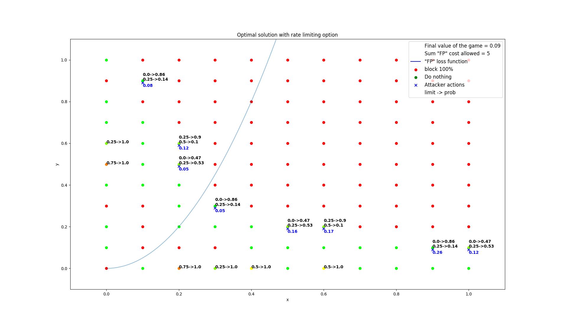results/optimal/false_positive_constraint/17-summarization.png