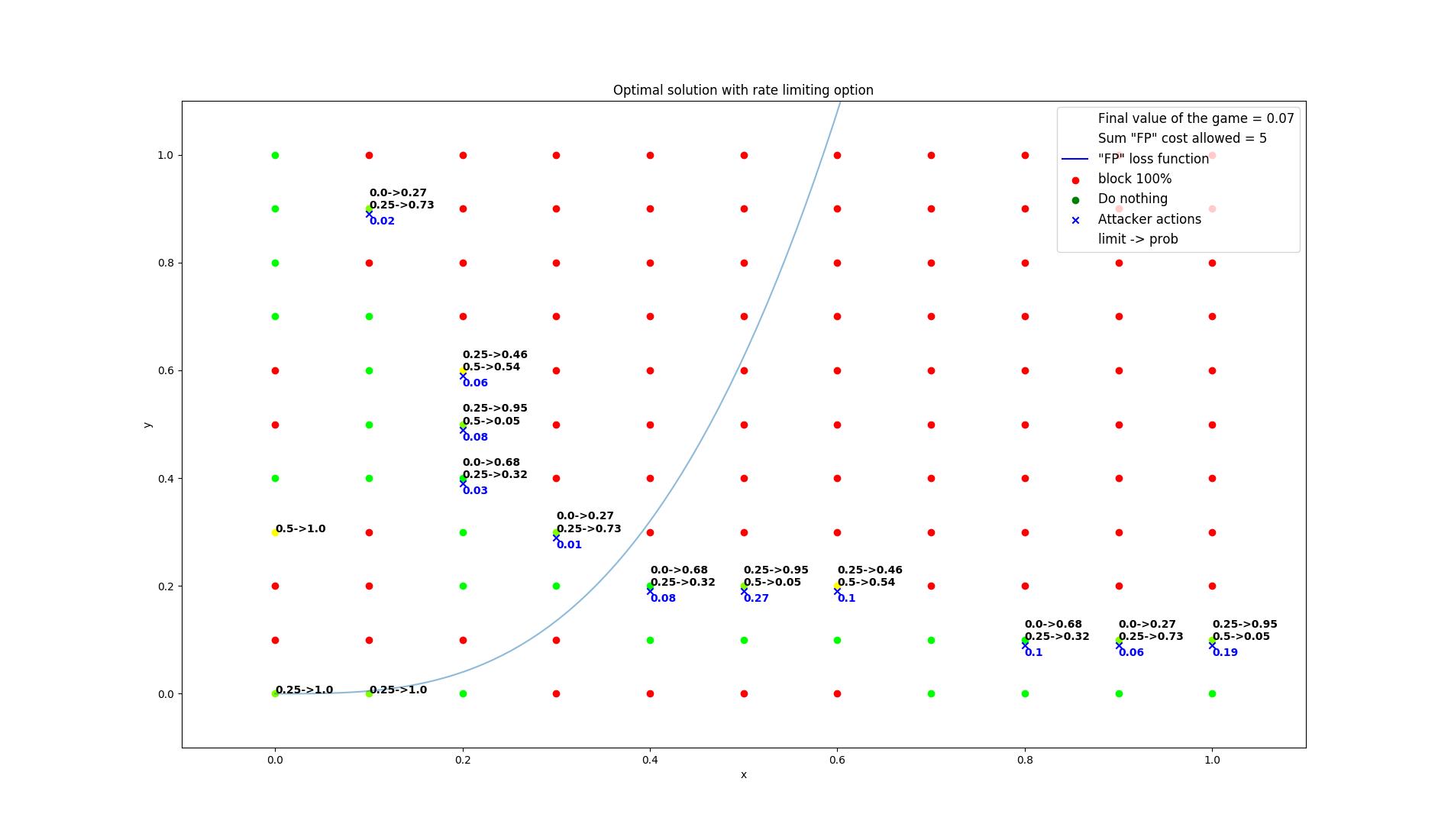 results/optimal/false_positive_constraint/18-summarization.png