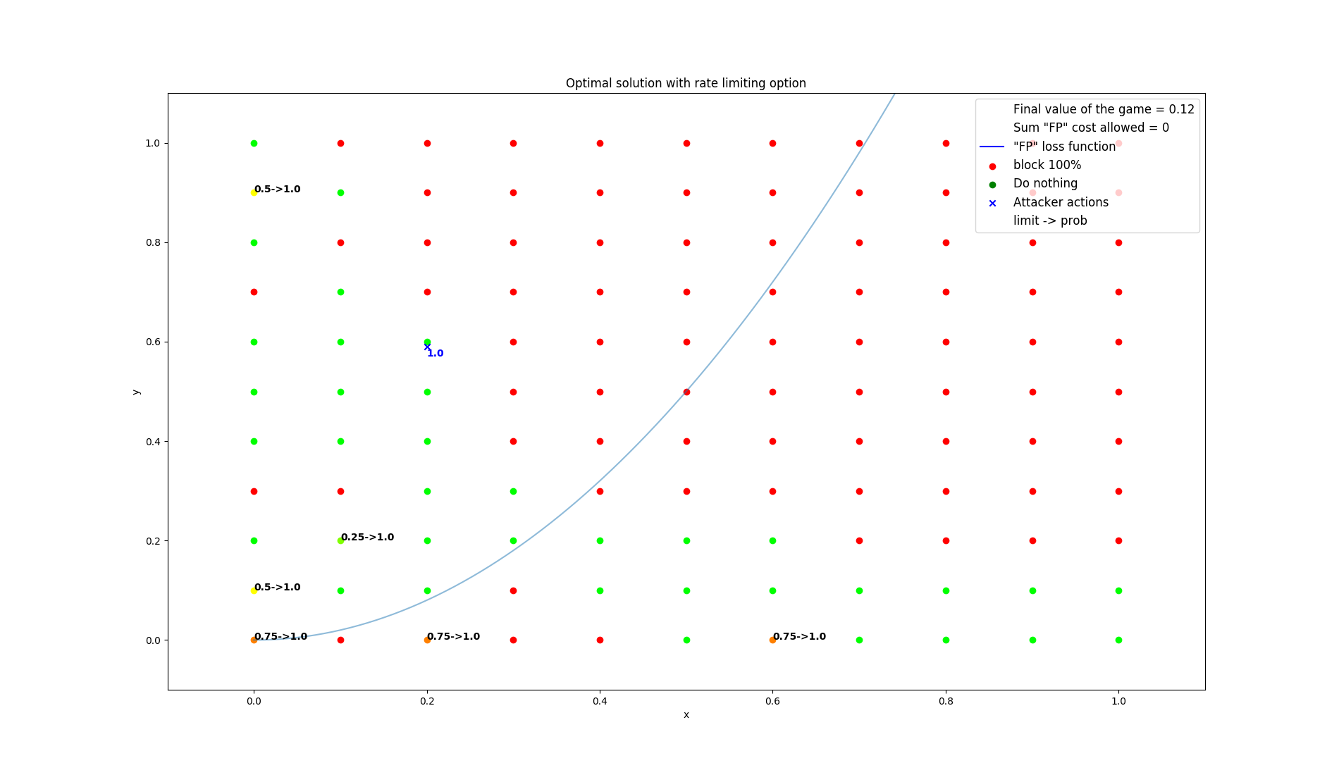 results/optimal/false_positive_constraint/2-summarization.png
