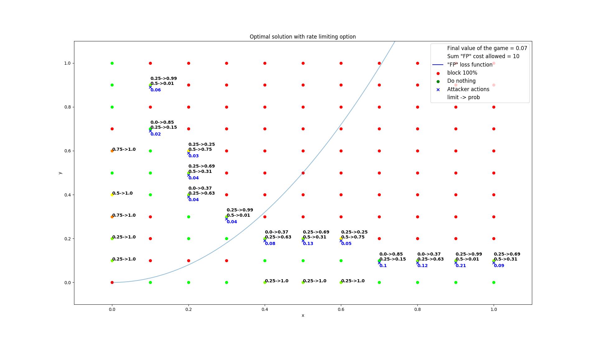 results/optimal/false_positive_constraint/23-summarization.png