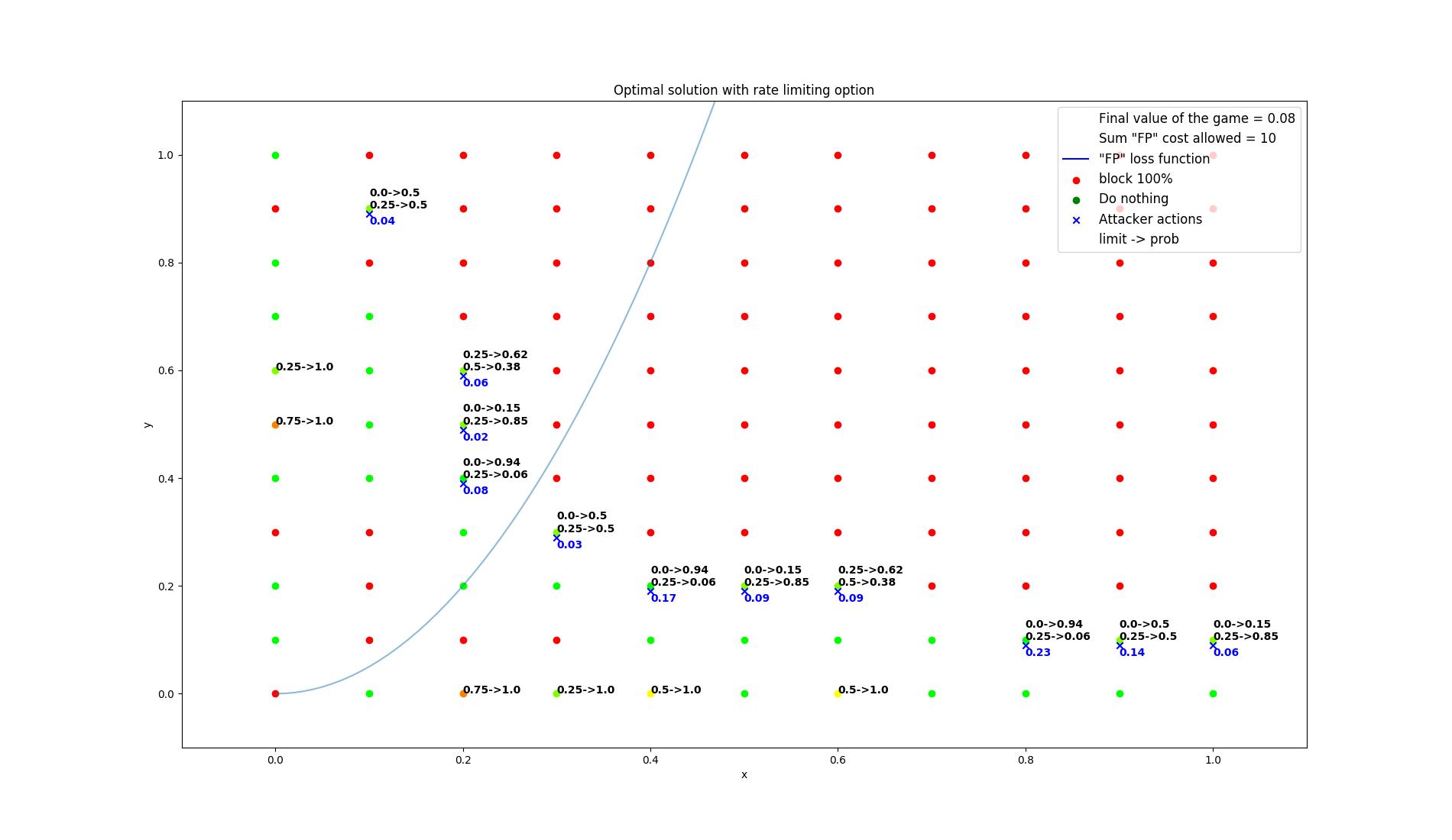 results/optimal/false_positive_constraint/24-summarization.png