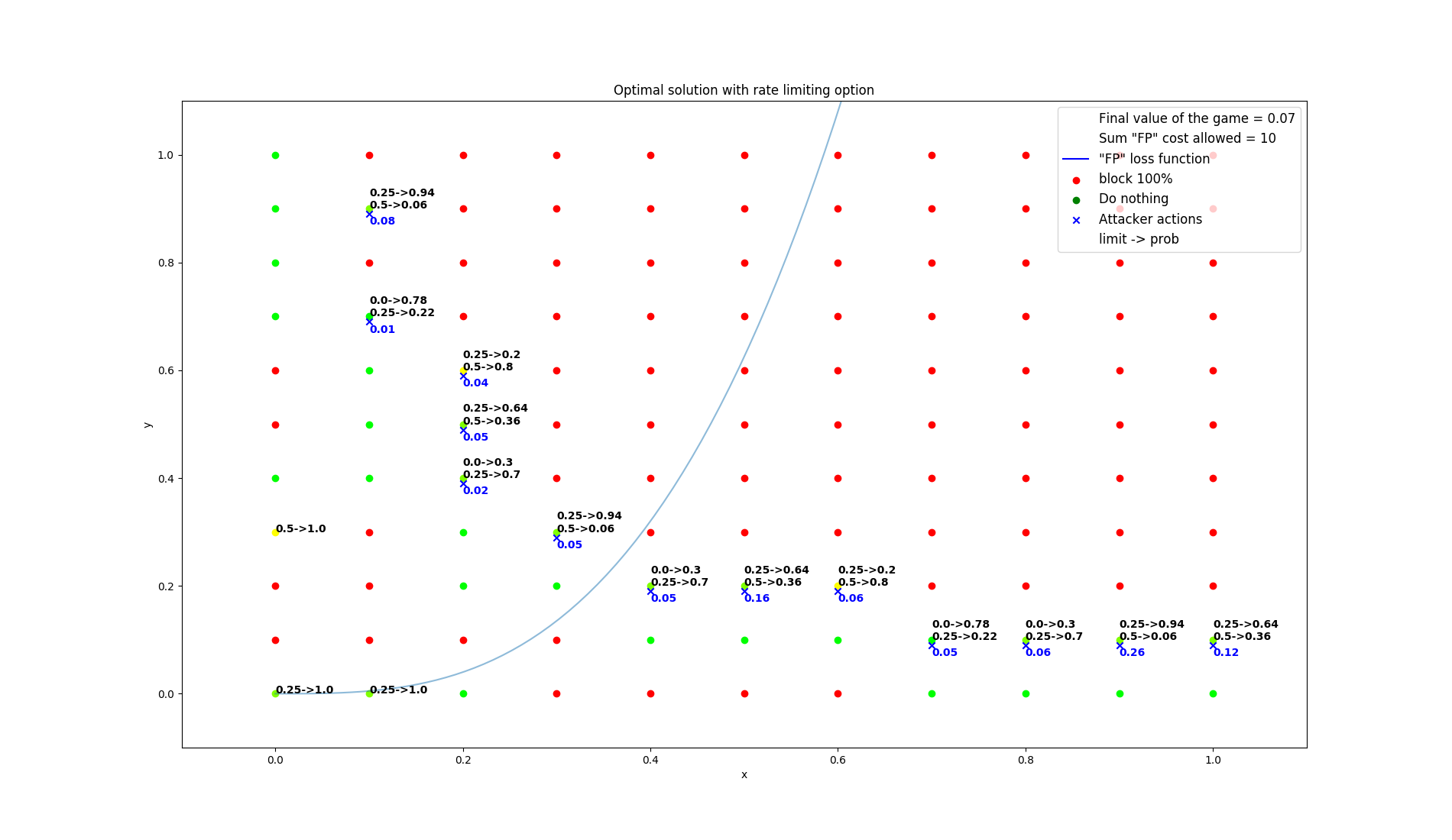 results/optimal/false_positive_constraint/25-summarization.png