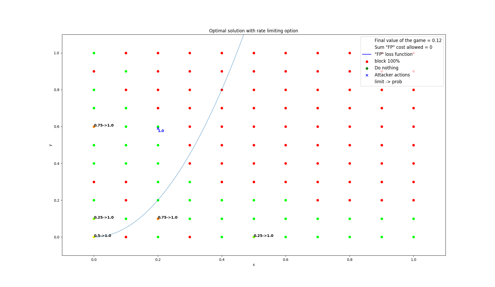 results/optimal/false_positive_constraint/3-summarization.png