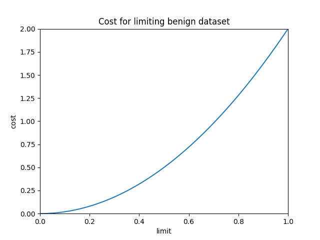 results/optimal/false_positive_constraint/30-loss.png