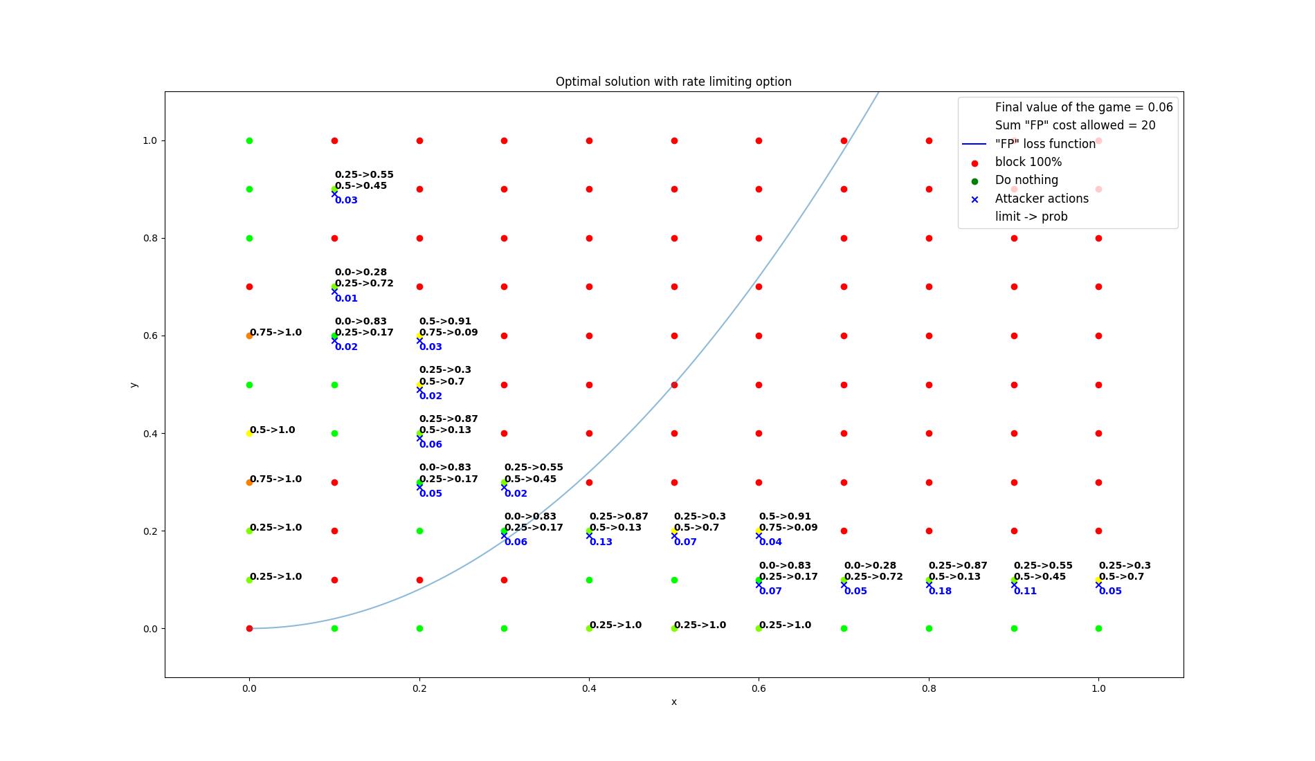 results/optimal/false_positive_constraint/30-summarization.png