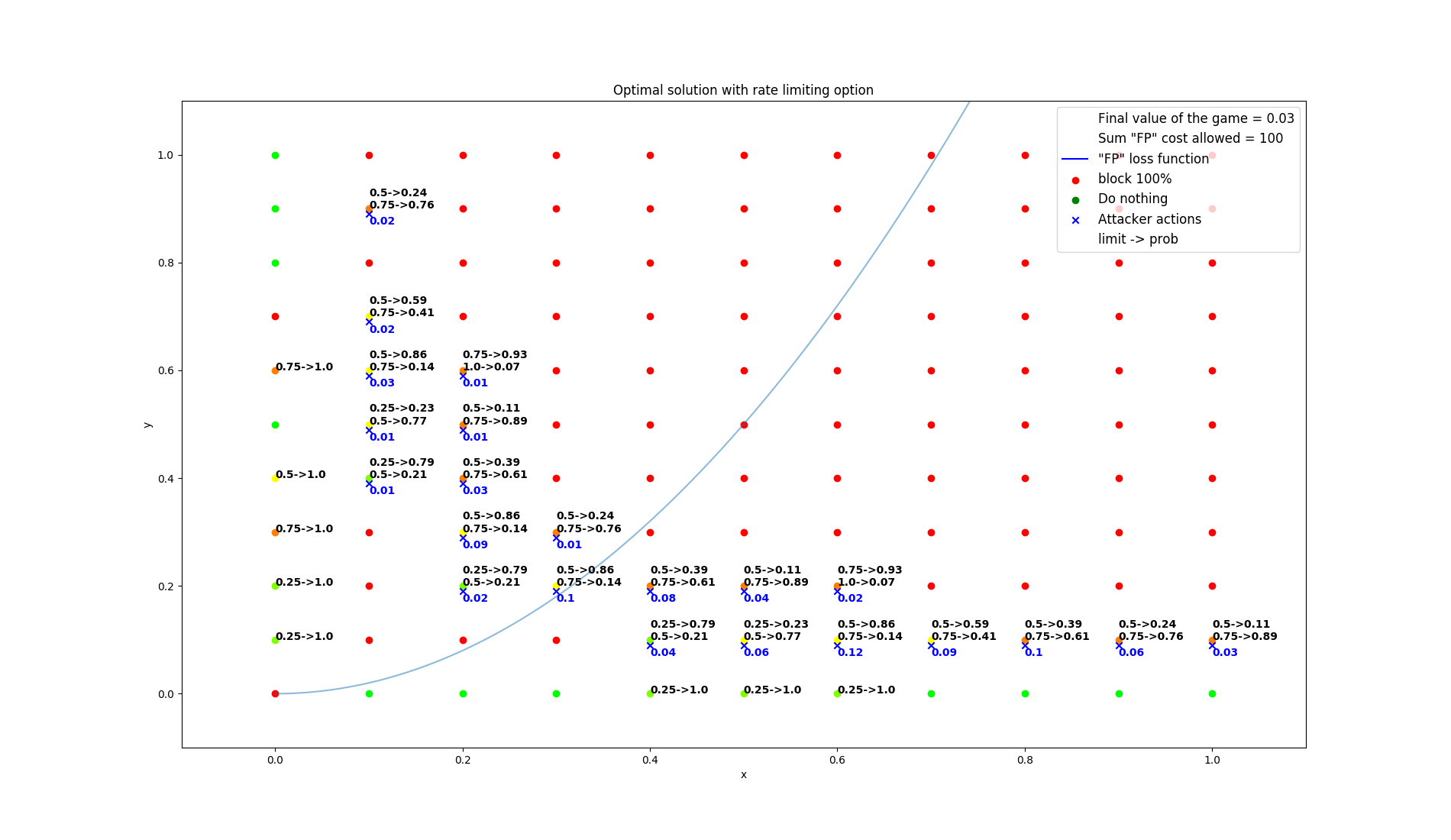 results/optimal/false_positive_constraint/37-summarization.png