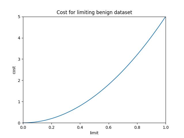 results/optimal/false_positive_constraint/38-loss.png