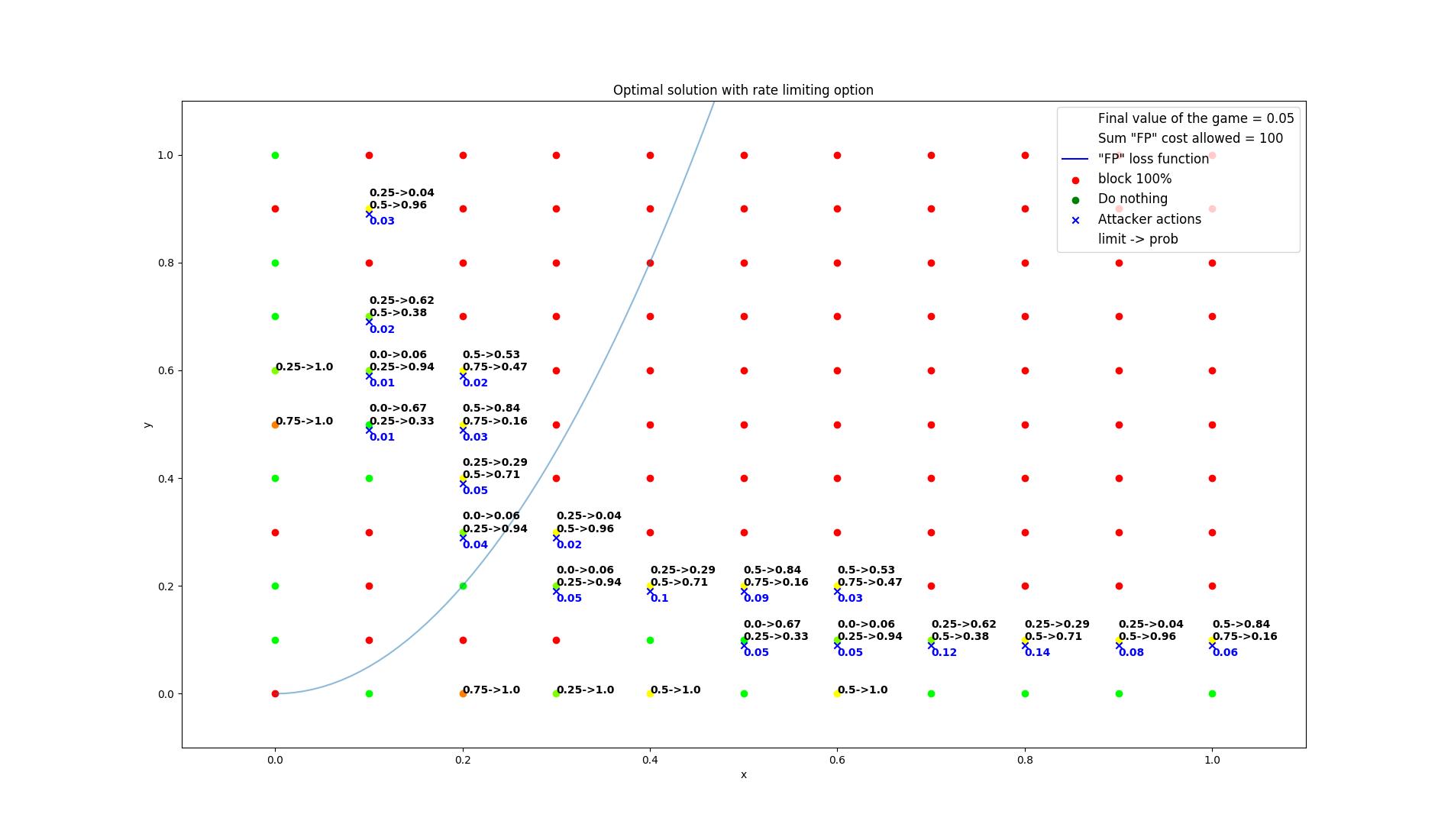 results/optimal/false_positive_constraint/38-summarization.png