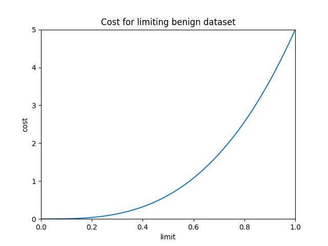 results/optimal/false_positive_constraint/39-loss.png