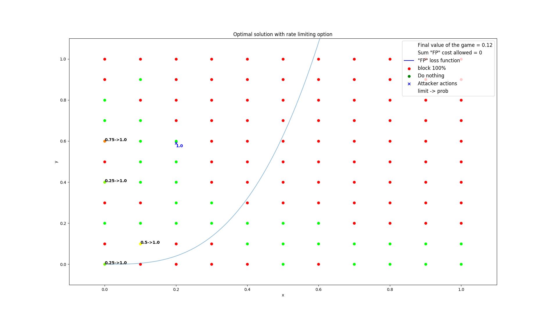 results/optimal/false_positive_constraint/4-summarization.png