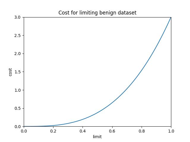 results/optimal/false_positive_constraint/40-loss.png