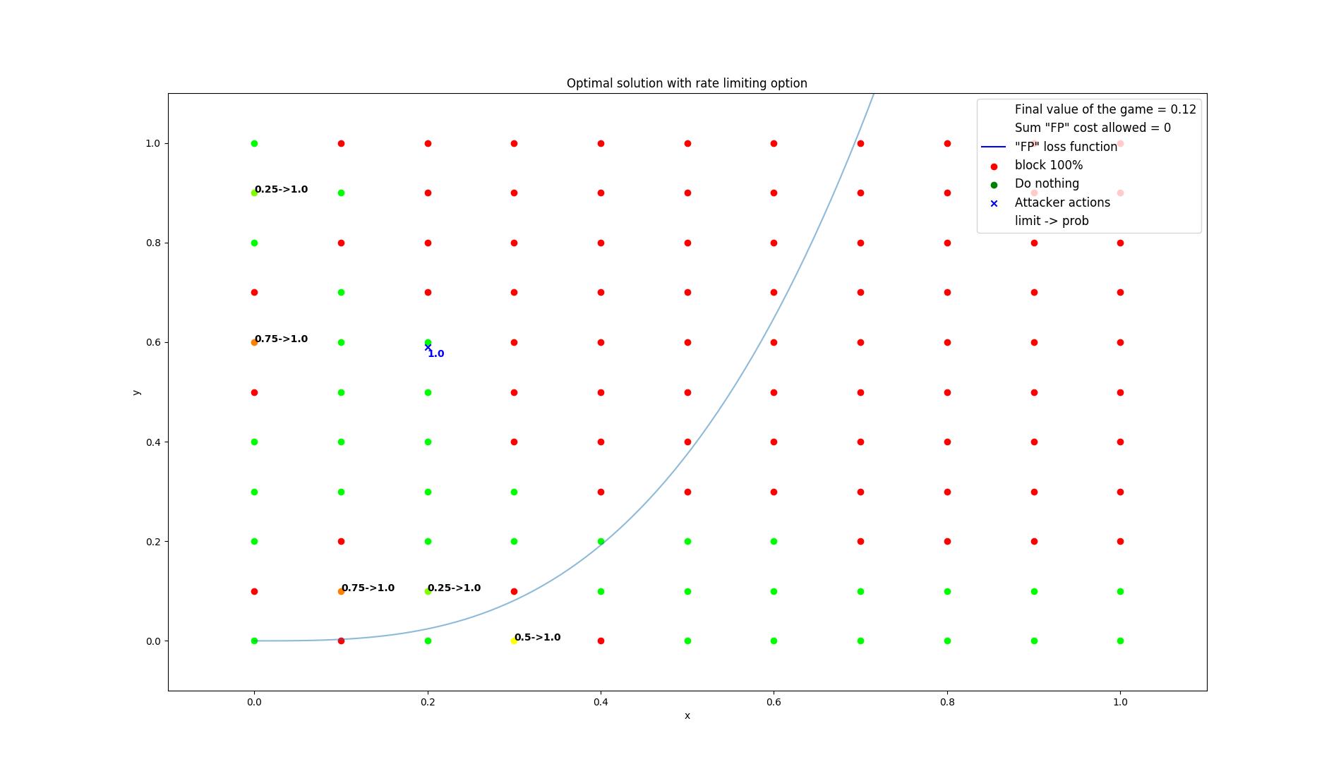 results/optimal/false_positive_constraint/5-summarization.png