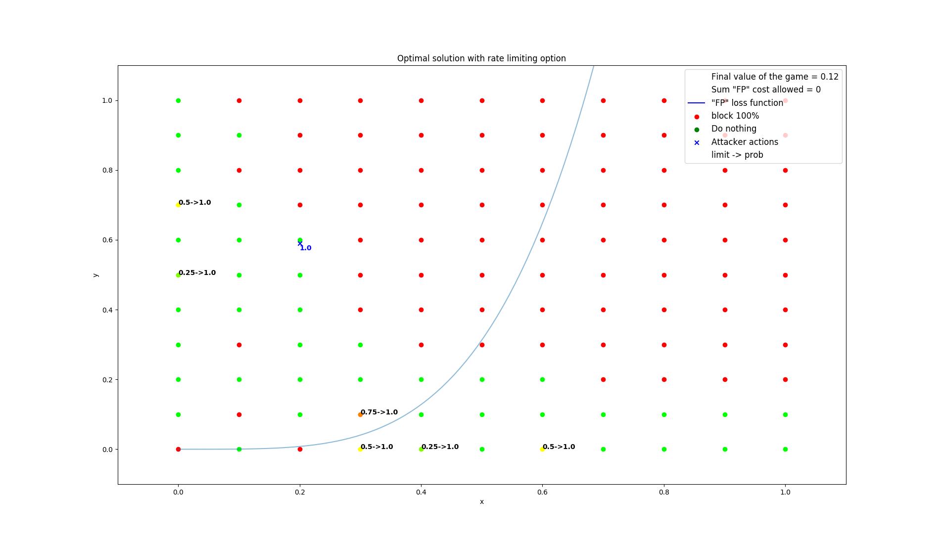 results/optimal/false_positive_constraint/6-summarization.png