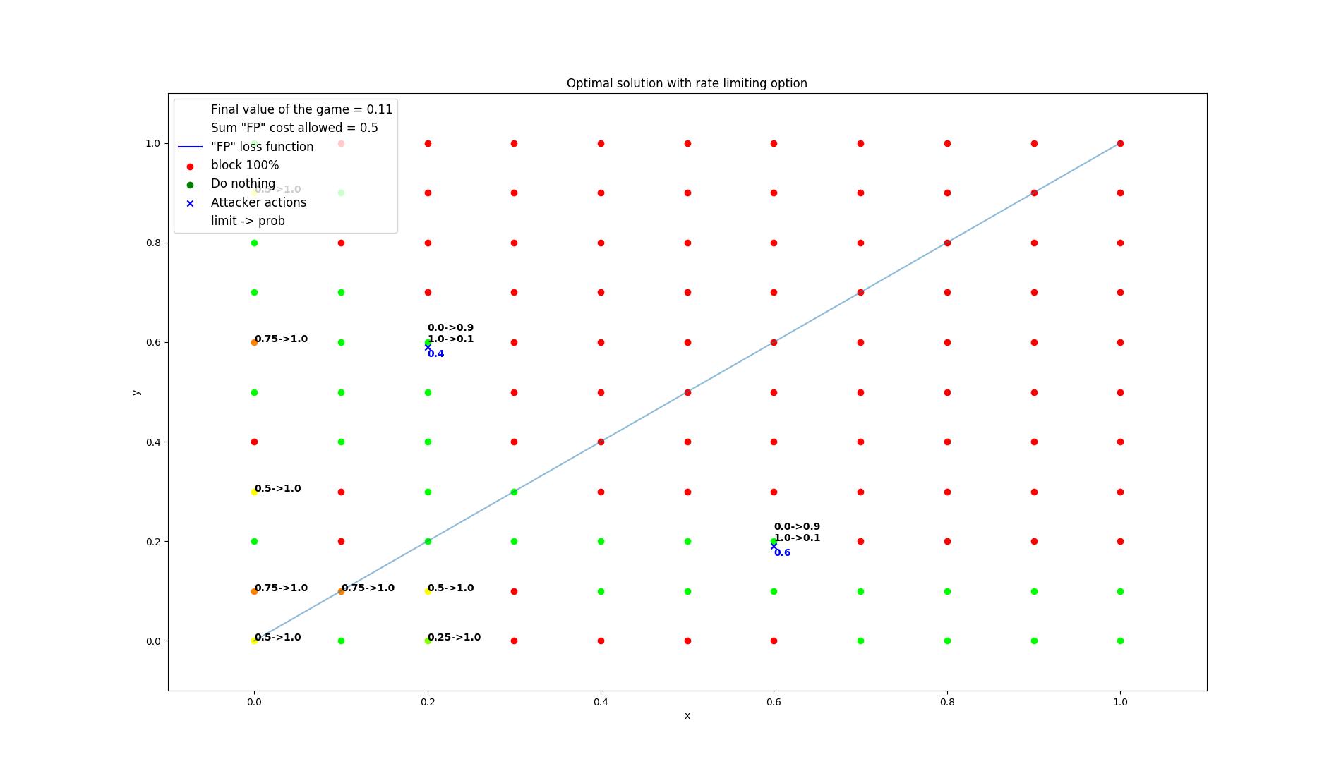 results/optimal/false_positive_constraint/8-summarization.png