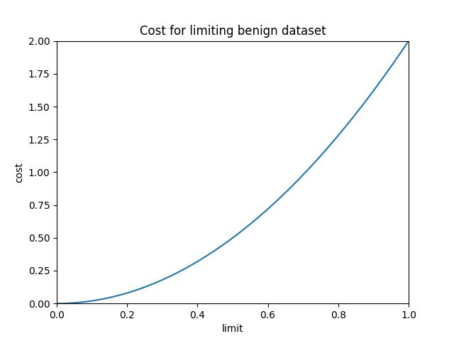 results/optimal/false_positive_constraint/9-loss.png