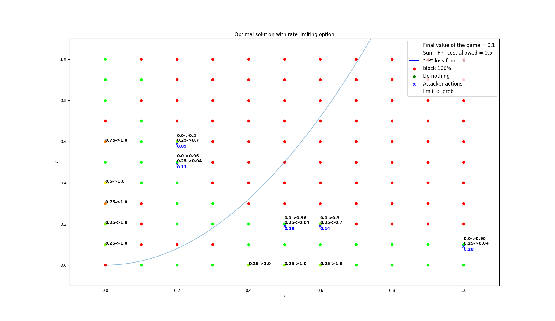 results/optimal/false_positive_constraint/9-summarization.png