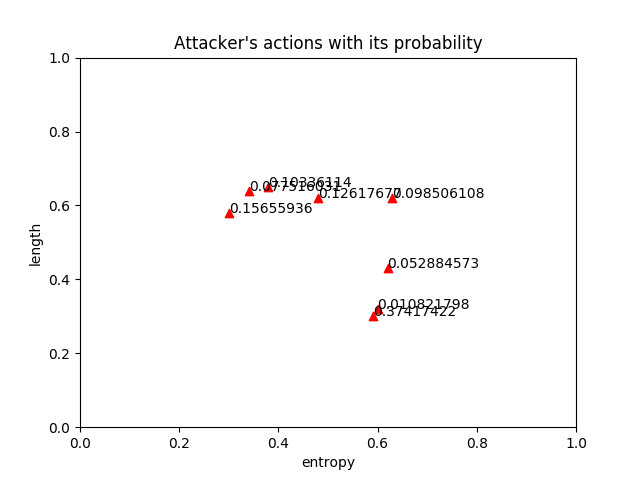 results/syntetic1/attacker_actions.png