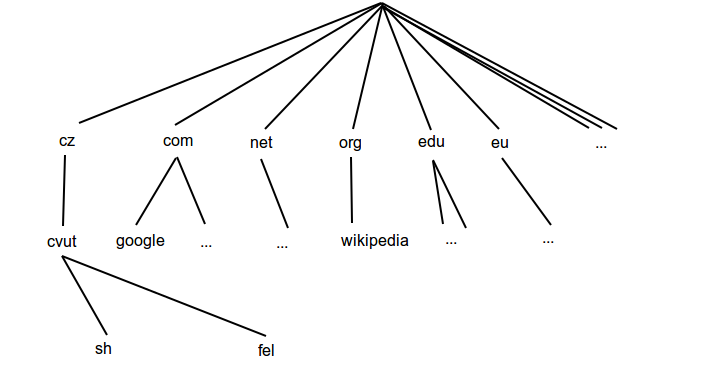 report/img/dns_tree.png